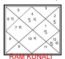 श्रीराम और रावण की जन्म कुंडली